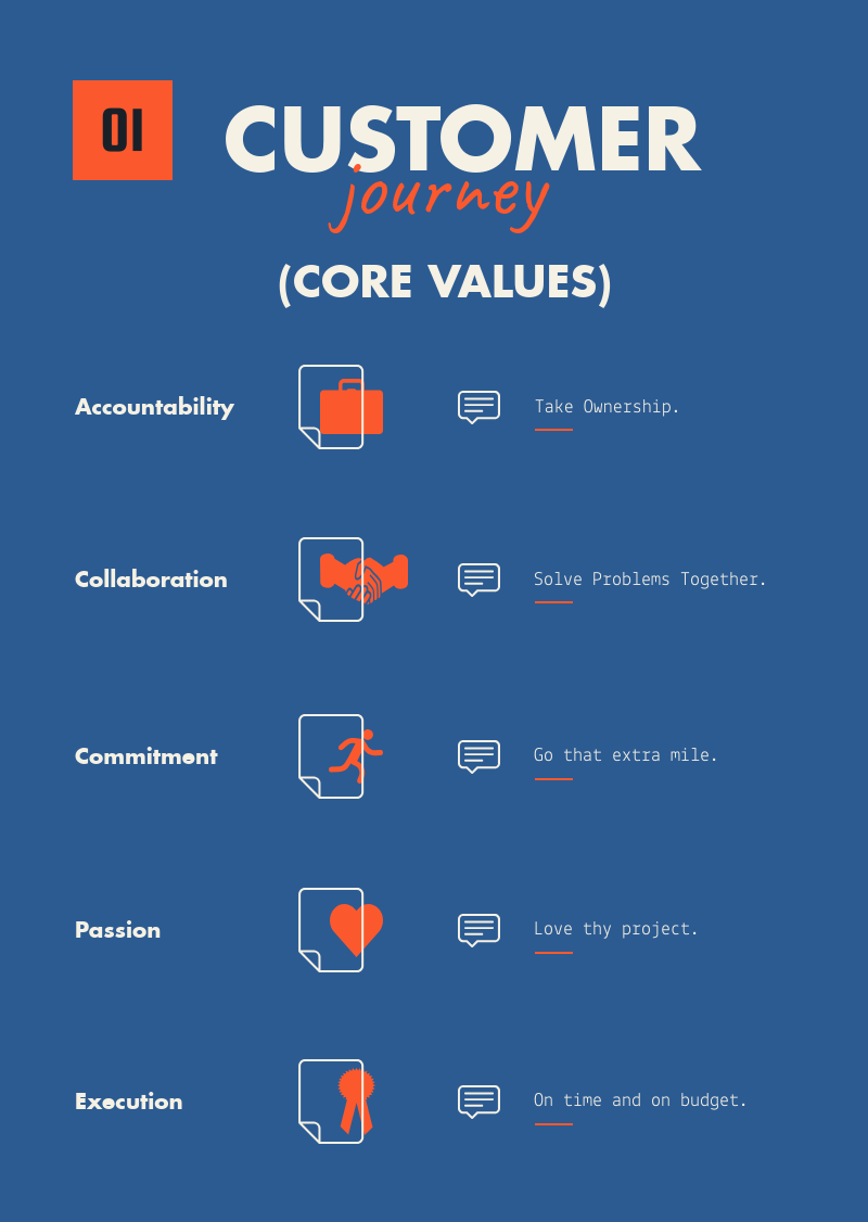 Rhoynar Software - Core Values: Accountability, Collaboration, Commitment, Passion, Execution. Managed QA Services, Automation Frameworks, Web Mobile Development Solutions.